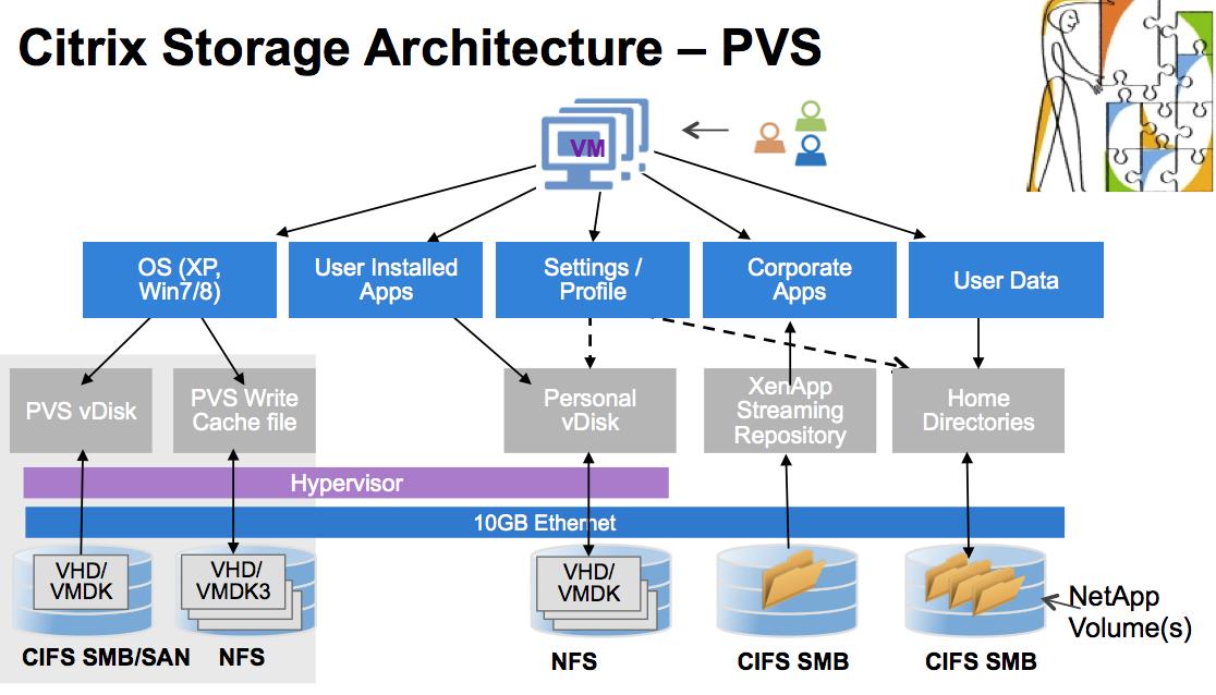 Xendesktop Storage Design Series Part 3 Protocol Rachel