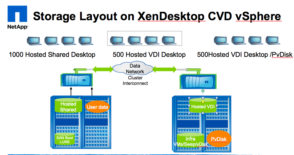 New Vmware Vi  work Port Diagram Request For  ments furthermore Vdi Diagram New likewise 2000 Seat Xendesktop 7 Storage Sizing And Configuration Ex le moreover Ucs vspex c500 additionally Performance Management For Desktop Virtualization Vdi And Presentation Virtualization Sbc 11793. on citrix vdi diagram