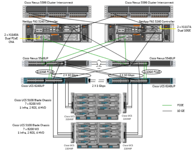 cvd network