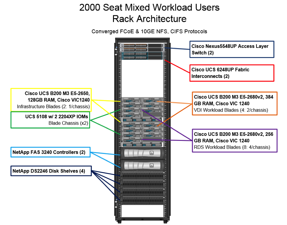 CVD: FlexPod Reference Architecture for a 2000 Seat Virtual