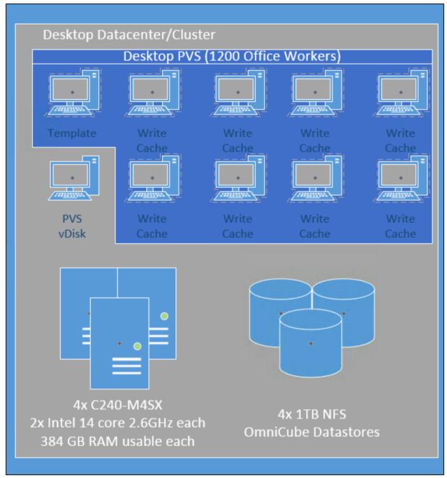 SimpliVity Citrix XenDesktop Reference Architecture | Rachel