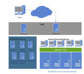 SimpliVity Citrix XenDesktop Reference Architecture | Rachel Zhu Blog