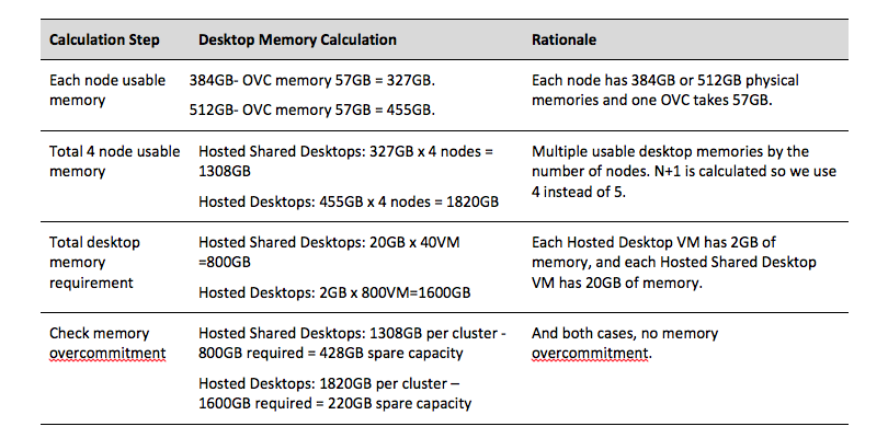 SimpliVity OmniStack Virtual Desktop Design and Sizing